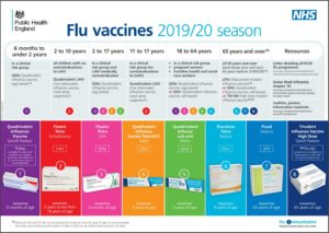 Learn which flu vaccine will be right for you