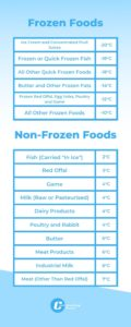 Tables showing the temperatures at which food should be transported.